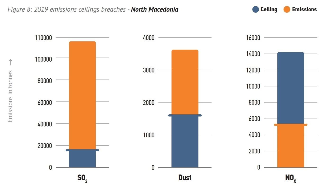 РЕК Битола е најголем емитувач на сулфур диоксид во регионот